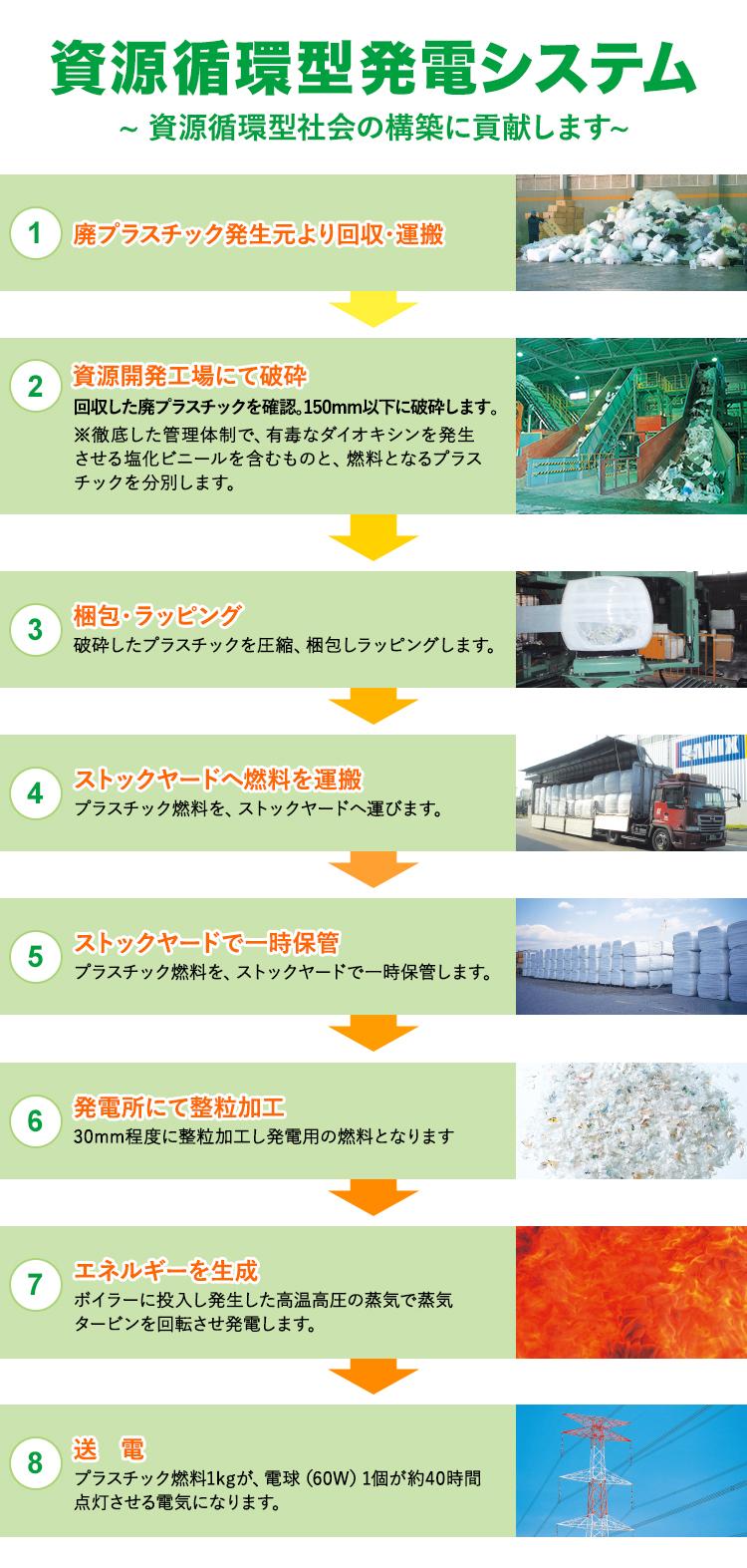 廃プラスチックの回収・燃料化から発電まで